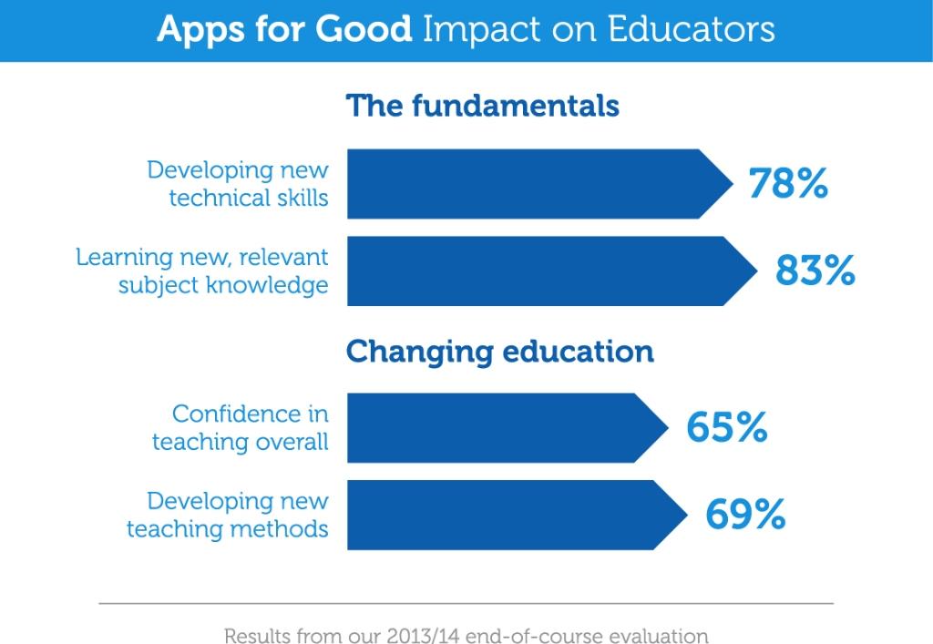 impact on educators