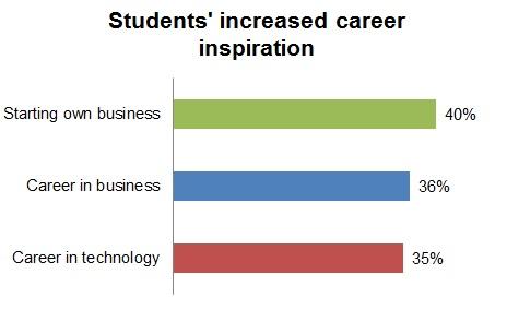 STU career inspiration