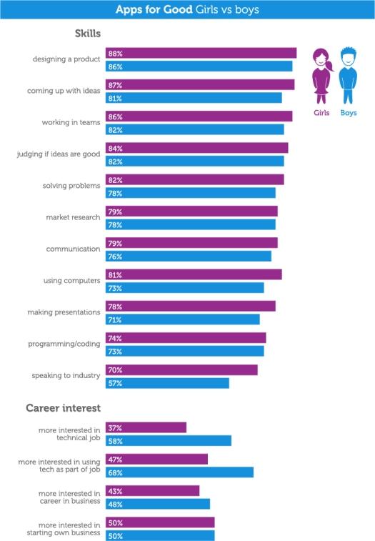 Students - girls vs boys 14-15 (1)
