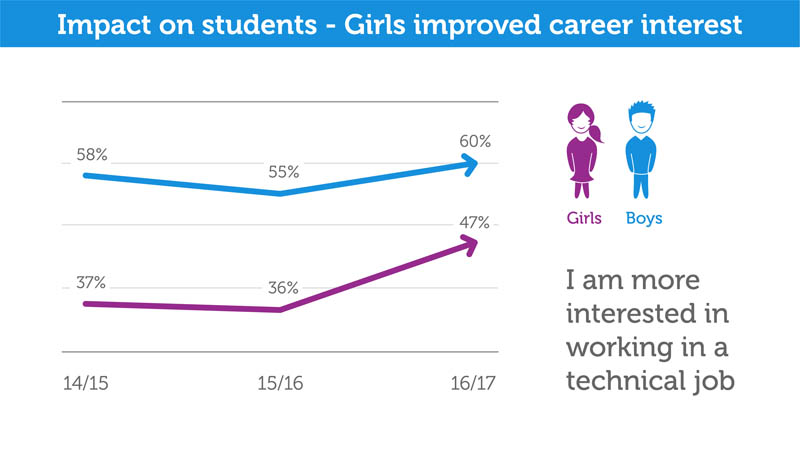 19 girls improved career interest-01